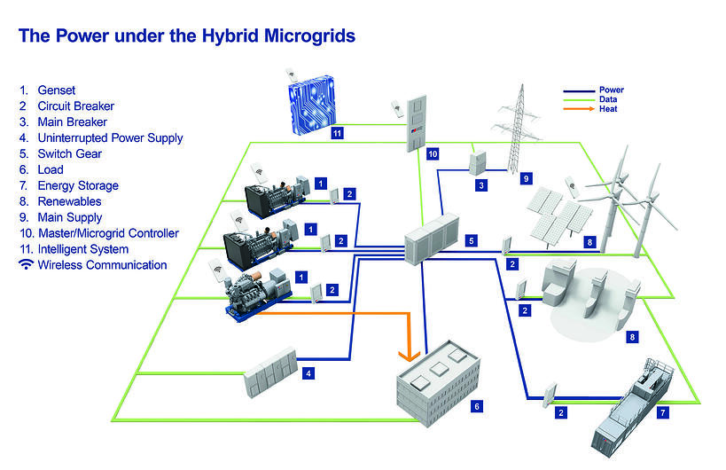 Microgrid_Systemoverview_edit