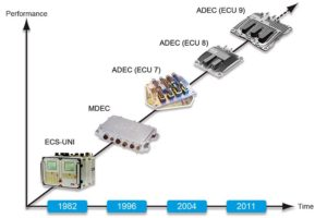 MTU_Engine-Management_Development-Stages-1-300x200